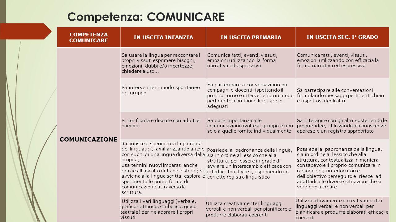 Competenza: COMUNICARE COMPETENZA COMUNICARE IN USCITA INFANZIAIN USCITA PRIMARIAIN USCITA SEC.