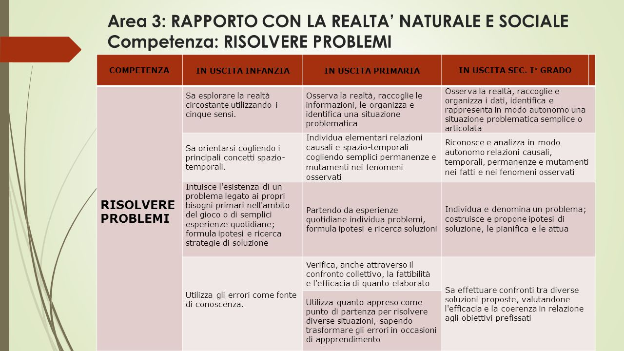Area 3: RAPPORTO CON LA REALTA' NATURALE E SOCIALE Competenza: RISOLVERE PROBLEMI COMPETENZA IN USCITA INFANZIAIN USCITA PRIMARIAIN USCITA SEC.