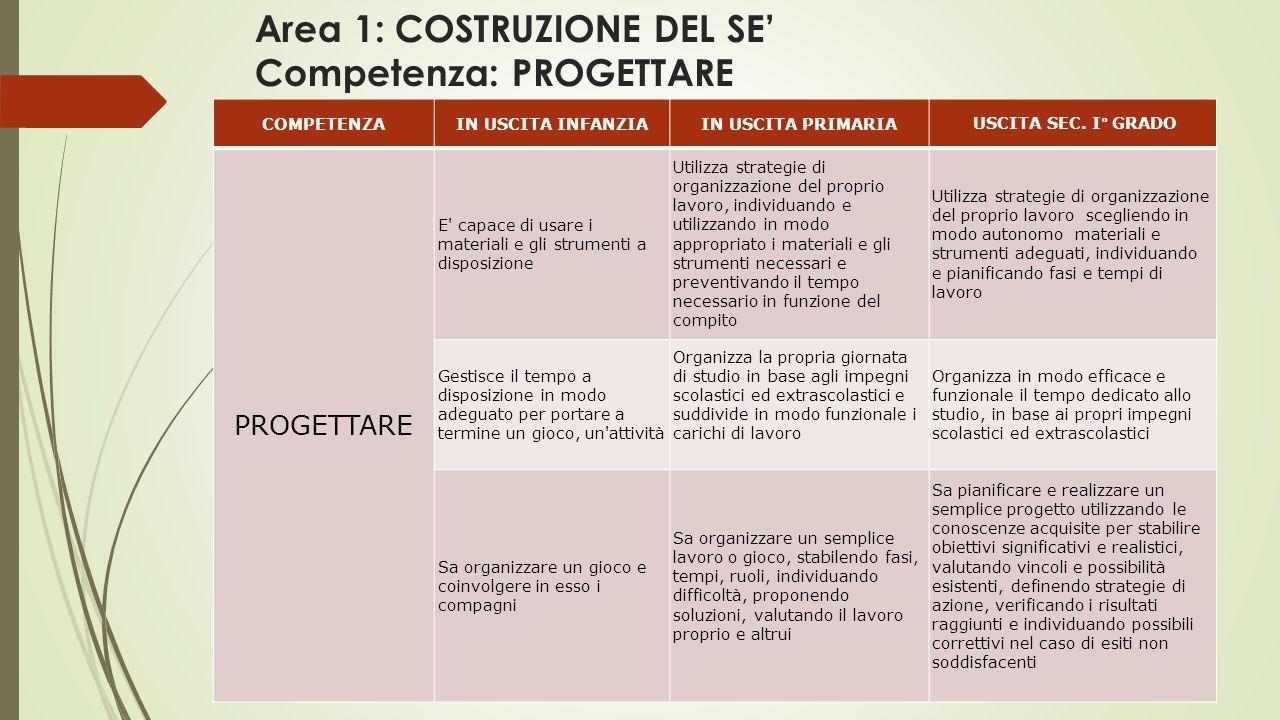 Area 1: COSTRUZIONE DEL SE' Competenza: PROGETTARE COMPETENZAIN USCITA INFANZIAIN USCITA PRIMARIA USCITA SEC.