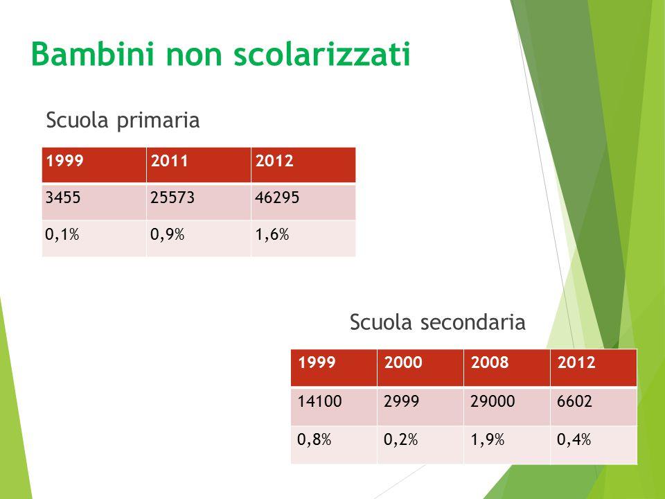 Abbandono scolastico prematuro Scuola primaria 1999200120042011 6,15%4,18%0,29%0,67% Scuola secondaria 2000200520092012 2,13%1,6%1,2%0,89%