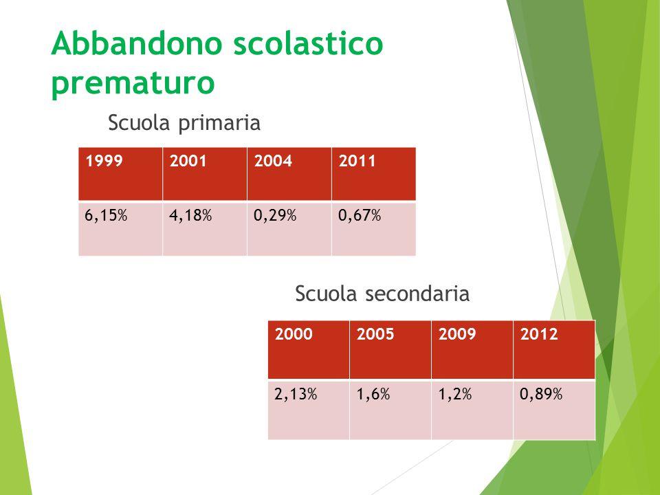 Spesa per l'educazione L'italia non è uno dei 10 paesi al mondo che investe di più nell'educazione.