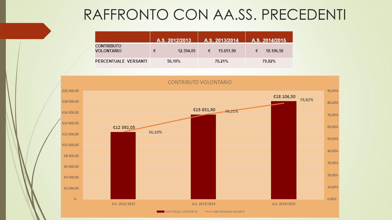 RAFFRONTO CON AA.SS. PRECEDENTI A.S. 2012/2013A.S.