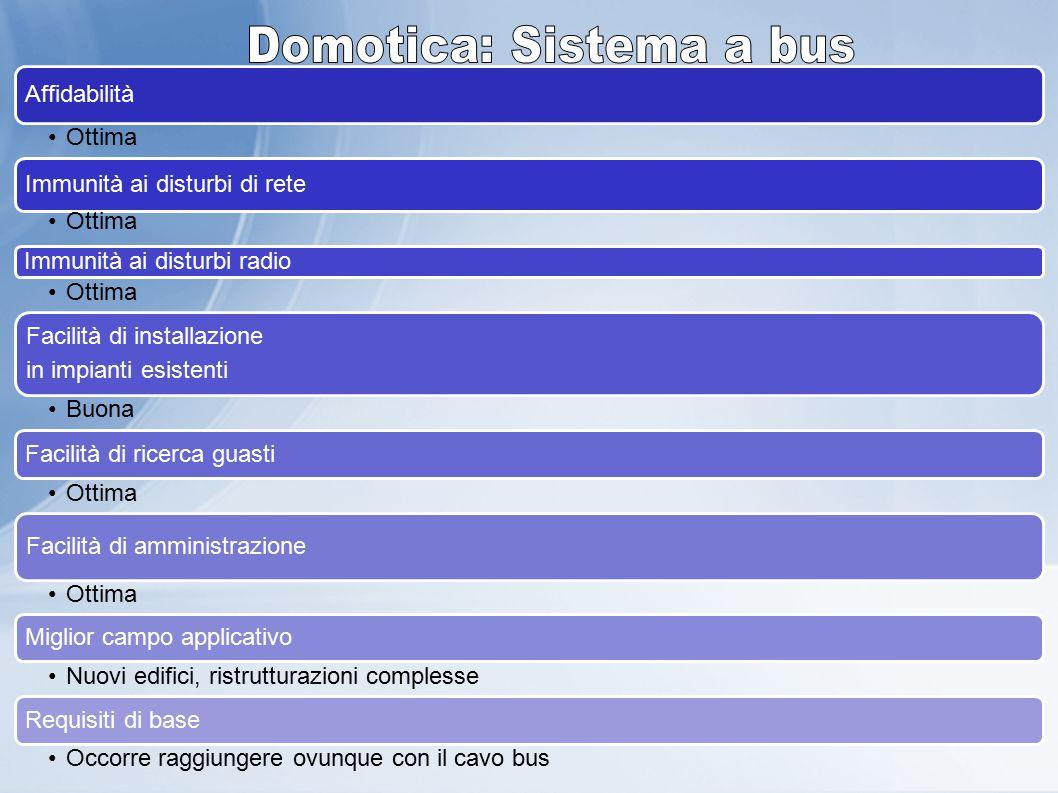 Genova – 05 Dicembre 2012 Affidabilità Ottima Immunità ai disturbi di rete Ottima Immunità ai disturbi radio Ottima Facilità di installazione in impia