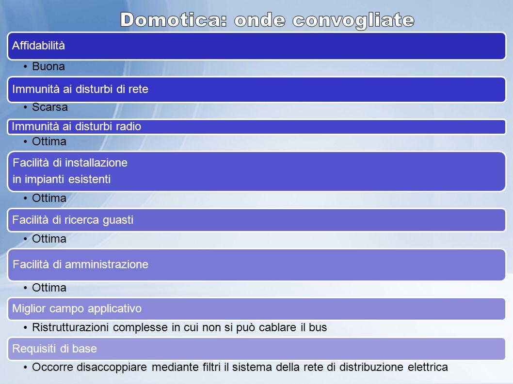 Genova – 05 Dicembre 2012 Affidabilità Buona Immunità ai disturbi di rete Scarsa Immunità ai disturbi radio Ottima Facilità di installazione in impian