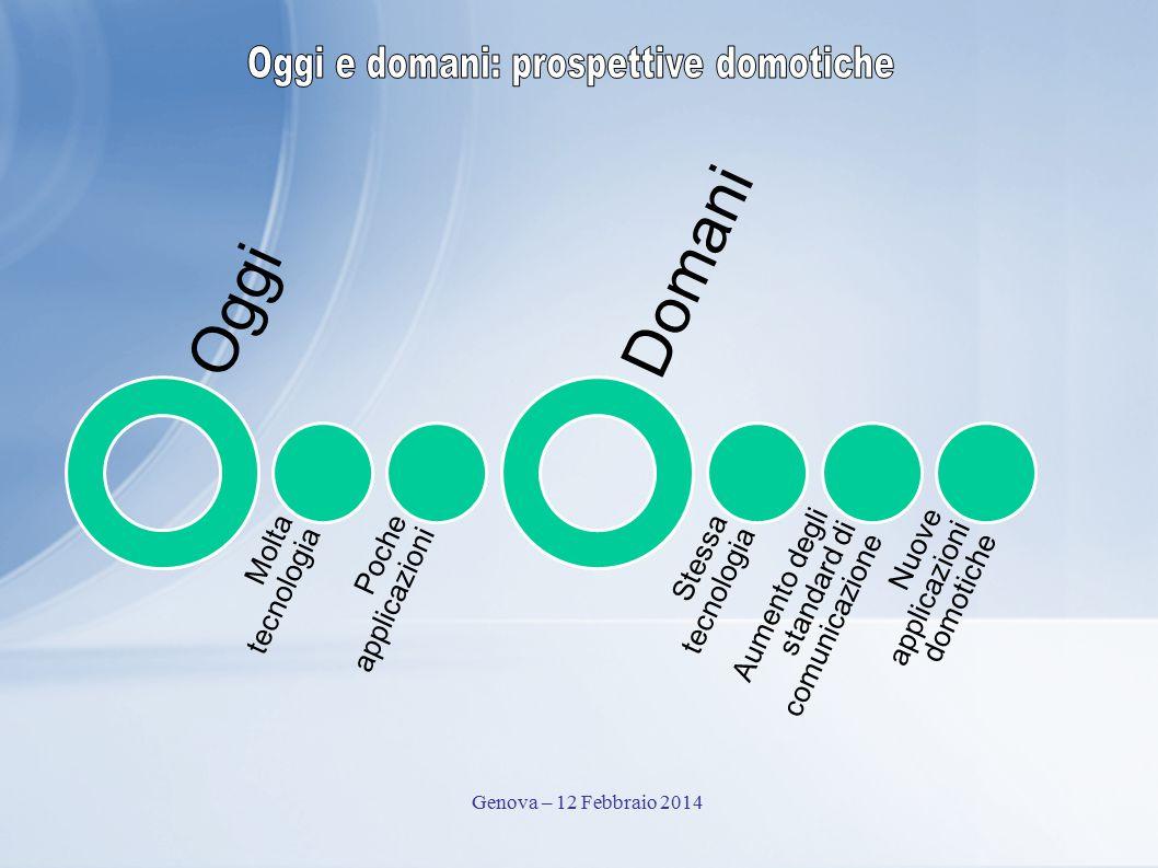 Oggi Molta tecnologia Poche applicazioni Domani Stessa tecnologia Aumento degli standard di comunicazione Nuove applicazioni domotiche Genova – 12 Febbraio 2014
