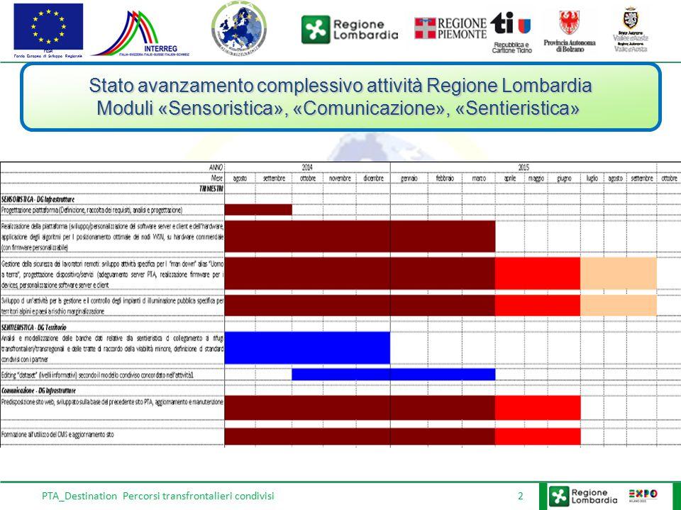 FESR Fondo Europeo di Sviluppo Regionale PTA_Destination Percorsi transfrontalieri condivisi 2 Stato avanzamento complessivo attività Regione Lombardi