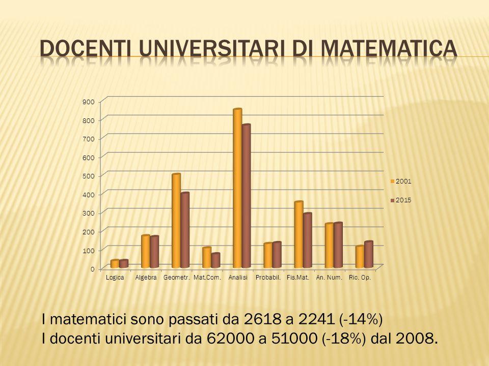 I matematici sono passati da 2618 a 2241 (-14%) I docenti universitari da 62000 a 51000 (-18%) dal 2008.