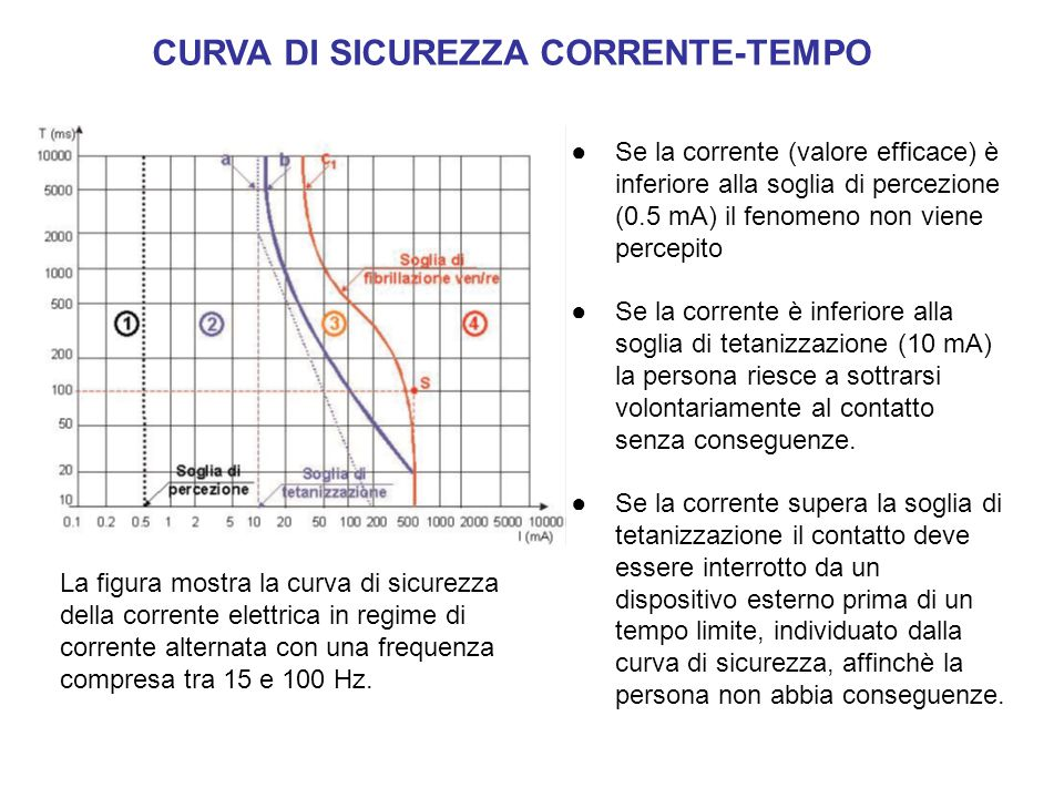 CURVA DI SICUREZZA CORRENTE-TEMPO La figura mostra la curva di sicurezza della corrente elettrica in regime di corrente alternata con una frequenza co