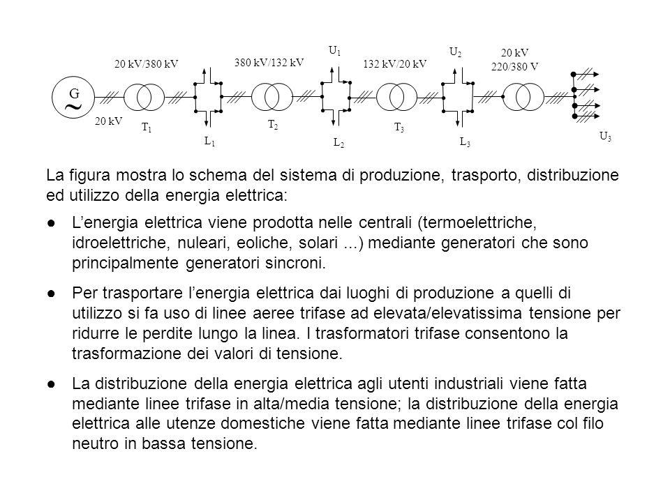 U3U3 ●L'energia elettrica viene prodotta nelle centrali (termoelettriche, idroelettriche, nuleari, eoliche, solari...) mediante generatori che sono pr