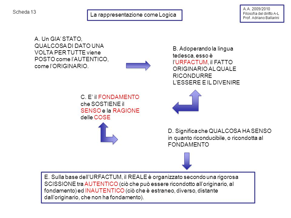 Scheda 13 La rappresentazione come Logica A.