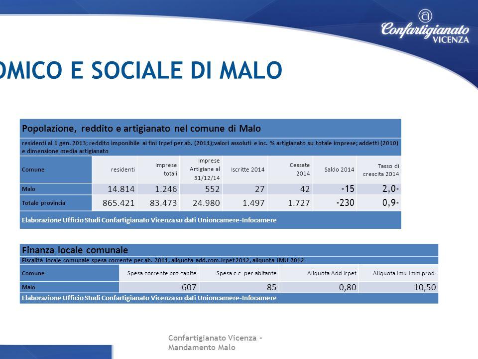 DATI DI CONTESTO ECONOMICO E SOCIALE DI MALO Popolazione, reddito e artigianato nel comune di Malo residenti al 1 gen. 2013; reddito imponibile ai fin