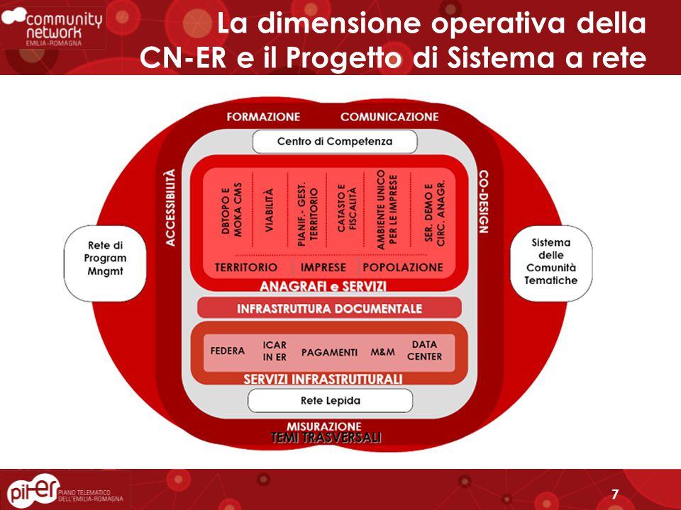 7 La dimensione operativa della CN-ER e il Progetto di Sistema a rete