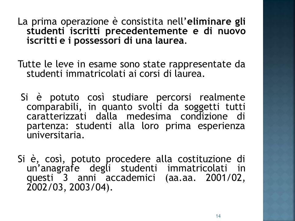 La prima operazione è consistita nell'eliminare gli studenti iscritti precedentemente e di nuovo iscritti e i possessori di una laurea.