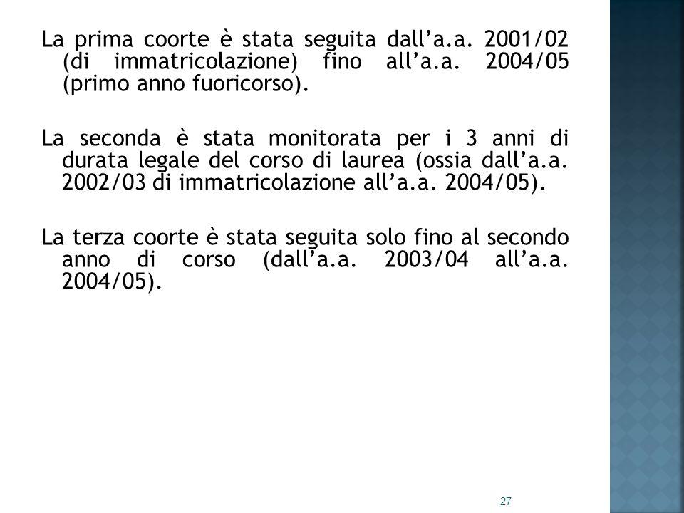 La prima coorte è stata seguita dall'a.a. 2001/02 (di immatricolazione) fino all'a.a.