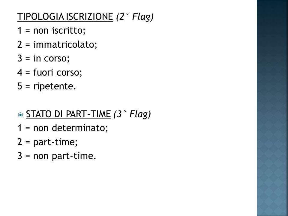 TIPOLOGIA ISCRIZIONE (2° Flag) 1 = non iscritto; 2 = immatricolato; 3 = in corso; 4 = fuori corso; 5 = ripetente.