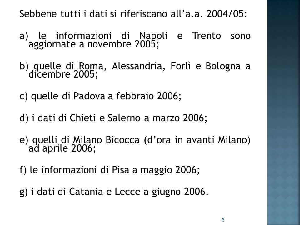Sebbene tutti i dati si riferiscano all'a.a. 2004/05: a) le informazioni di Napoli e Trento sono aggiornate a novembre 2005; b) quelle di Roma, Alessa