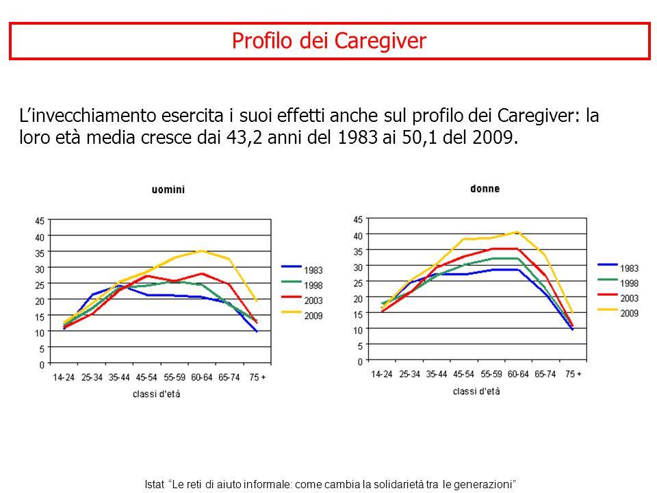 L'invecchiamento esercita i suoi effetti anche sul profilo dei Caregiver: la loro età media cresce dai 43,2 anni del 1983 ai 50,1 del 2009.