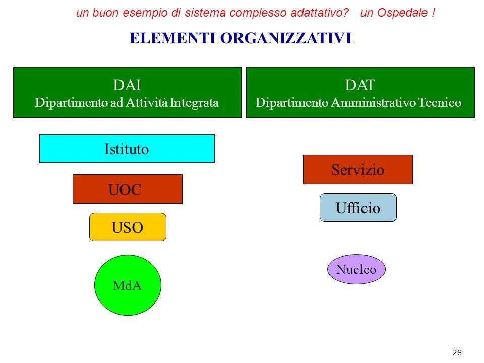 ELEMENTI ORGANIZZATIVI MdA DAI Dipartimento ad Attività Integrata Istituto USO UOC 28 Nucleo Ufficio Servizio DAT Dipartimento Amministrativo Tecnico un buon esempio di sistema complesso adattativo.