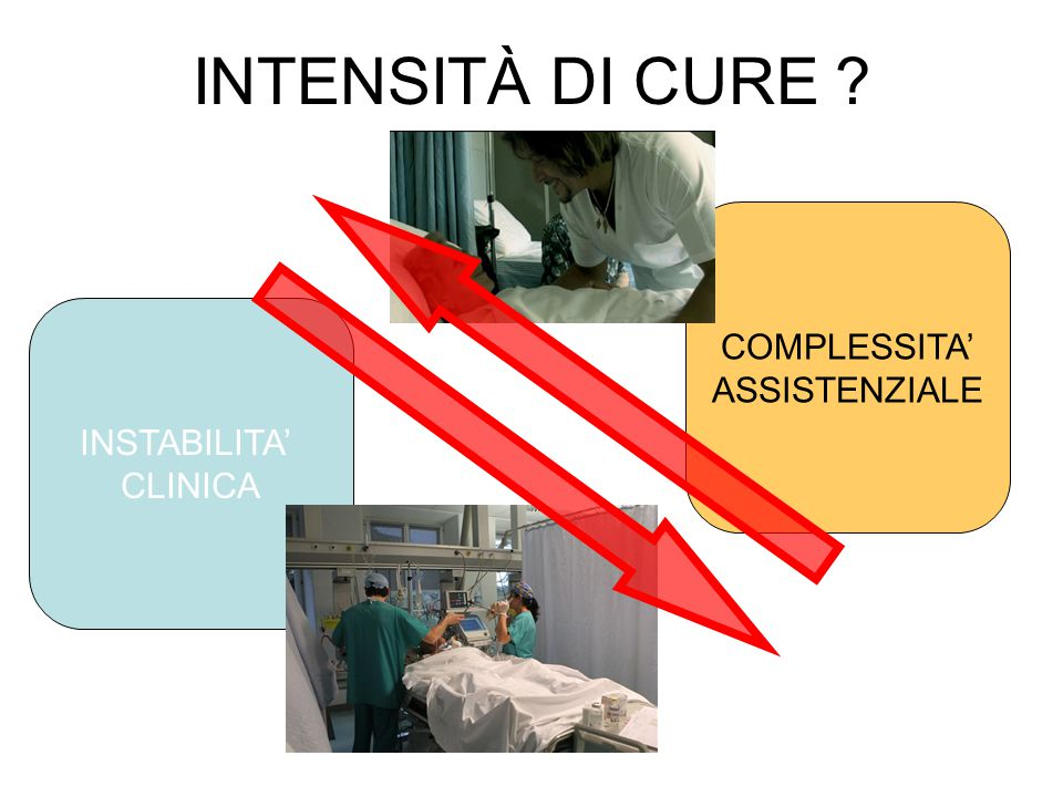 INTENSITÀ DI CURE ? INSTABILITA' CLINICA COMPLESSITA' ASSISTENZIALE