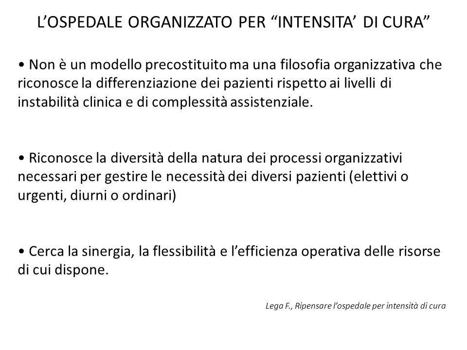 L'OSPEDALE ORGANIZZATO PER INTENSITA' DI CURA Non è un modello precostituito ma una filosofia organizzativa che riconosce la differenziazione dei pazienti rispetto ai livelli di instabilità clinica e di complessità assistenziale.