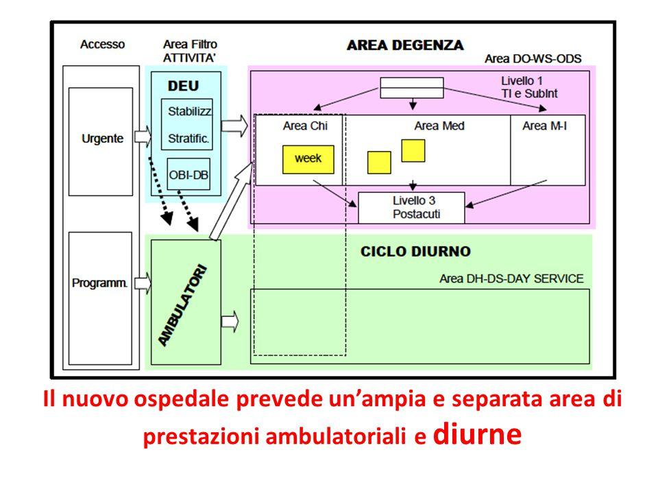 Il nuovo ospedale prevede un'ampia e separata area di prestazioni ambulatoriali e diurne
