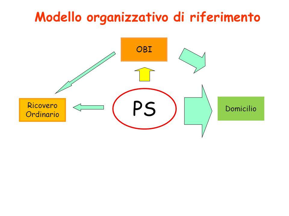 Domicilio Ricovero Ordinario Modello organizzativo di riferimento OBI PS