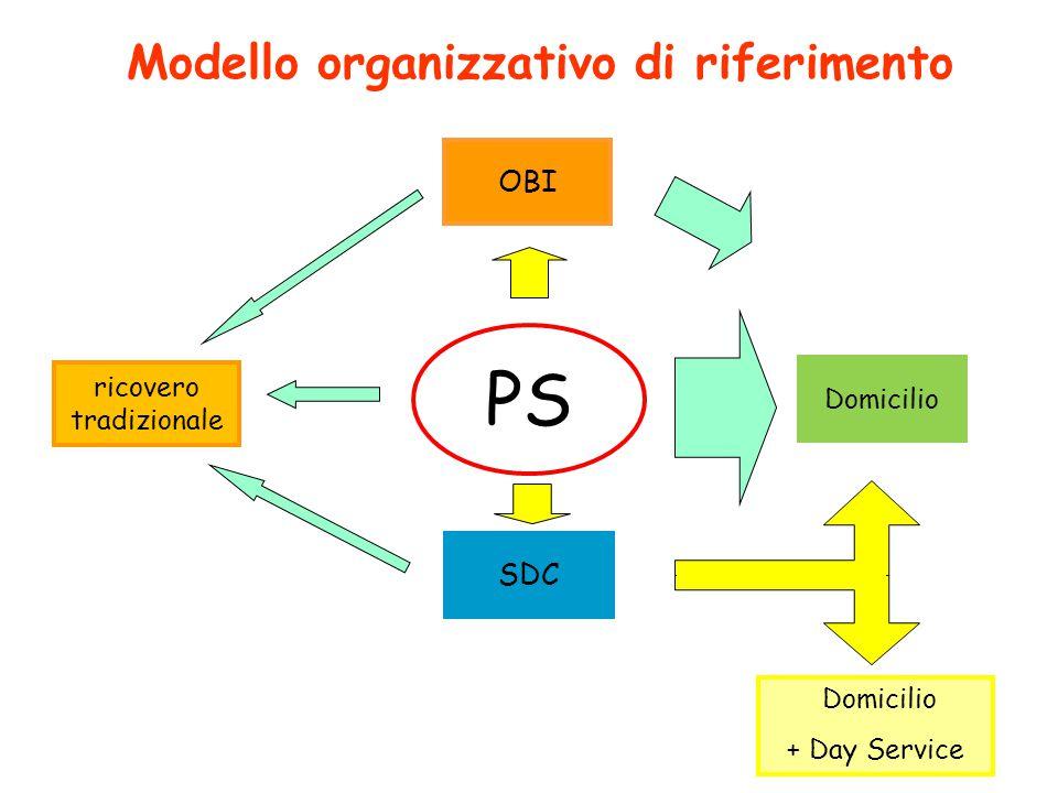 SDC Domicilio + Day Service ricovero tradizionale Modello organizzativo di riferimento OBI PS