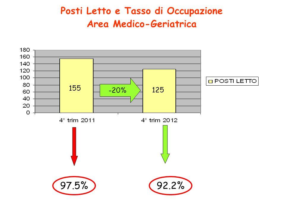 Tasso Occupazione 97.5% Posti Letto e Tasso di Occupazione Area Medico-Geriatrica 155 125 -20% Tasso Occupazione 92.2%