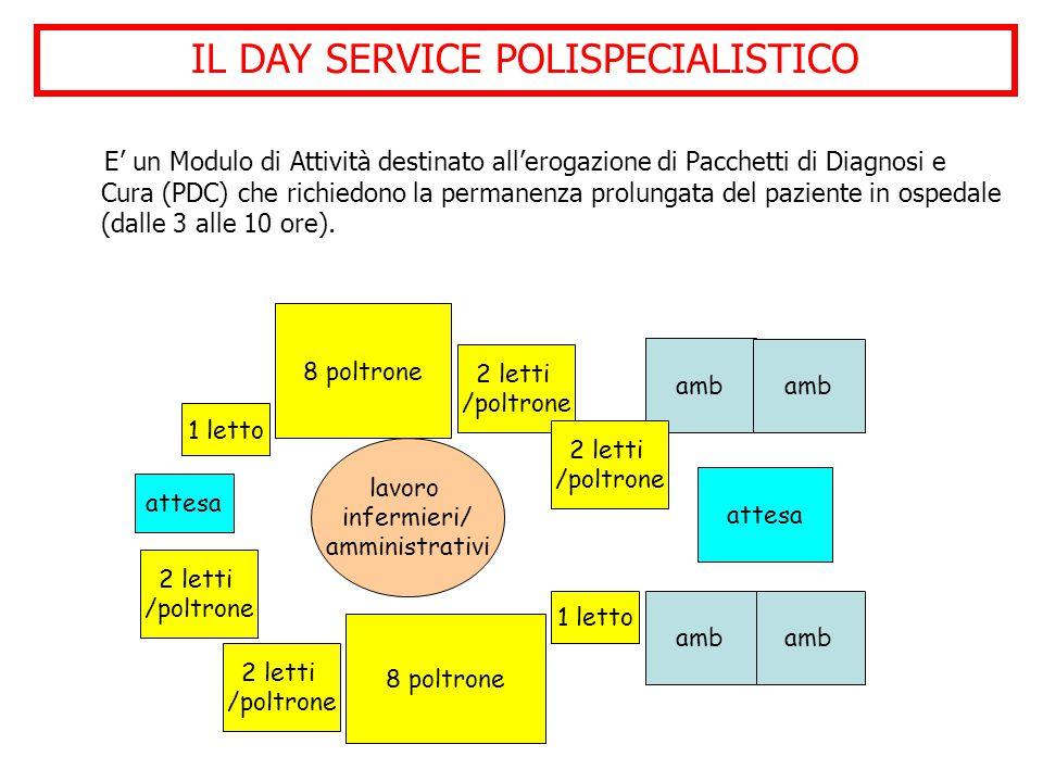 E' un Modulo di Attività destinato all'erogazione di Pacchetti di Diagnosi e Cura (PDC) che richiedono la permanenza prolungata del paziente in ospedale (dalle 3 alle 10 ore).