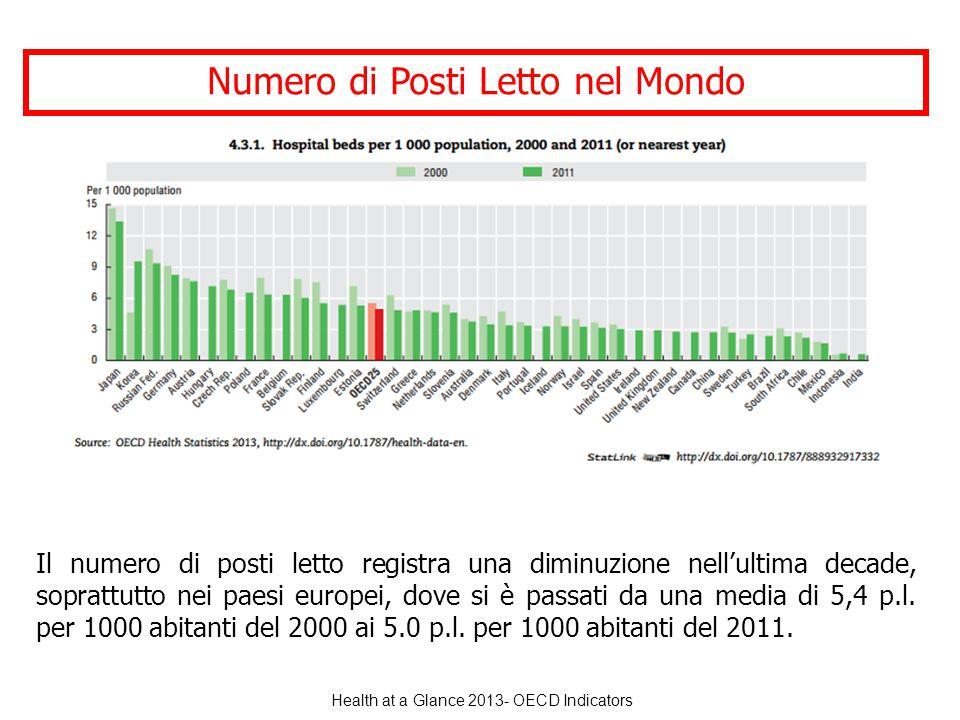 Health at a Glance 2013- OECD Indicators Numero di Posti Letto nel Mondo Il numero di posti letto registra una diminuzione nell'ultima decade, soprattutto nei paesi europei, dove si è passati da una media di 5,4 p.l.