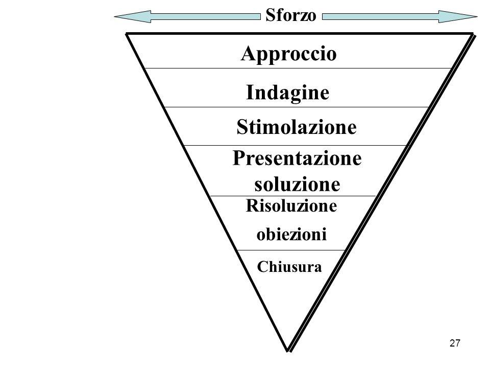 27 Approccio Indagine Stimolazione Presentazione soluzione Risoluzione obiezioni Chiusura Sforzo