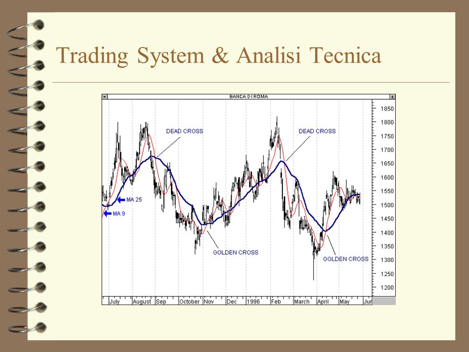 Trading System & Analisi Tecnica