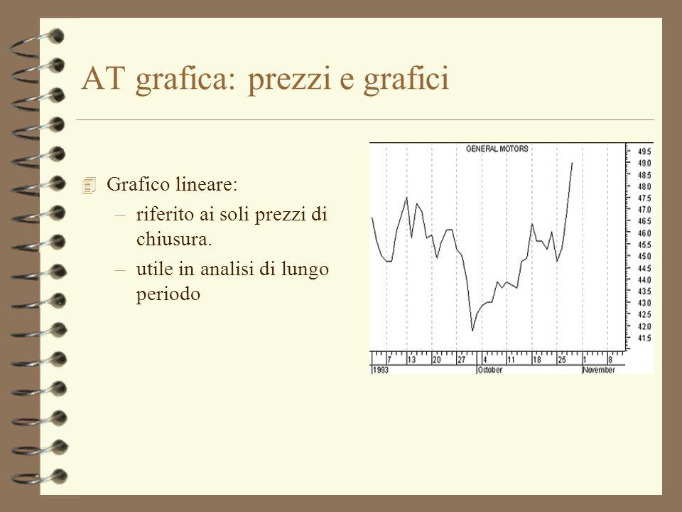 AT grafica: prezzi e grafici 4 Grafico lineare: –riferito ai soli prezzi di chiusura. –utile in analisi di lungo periodo