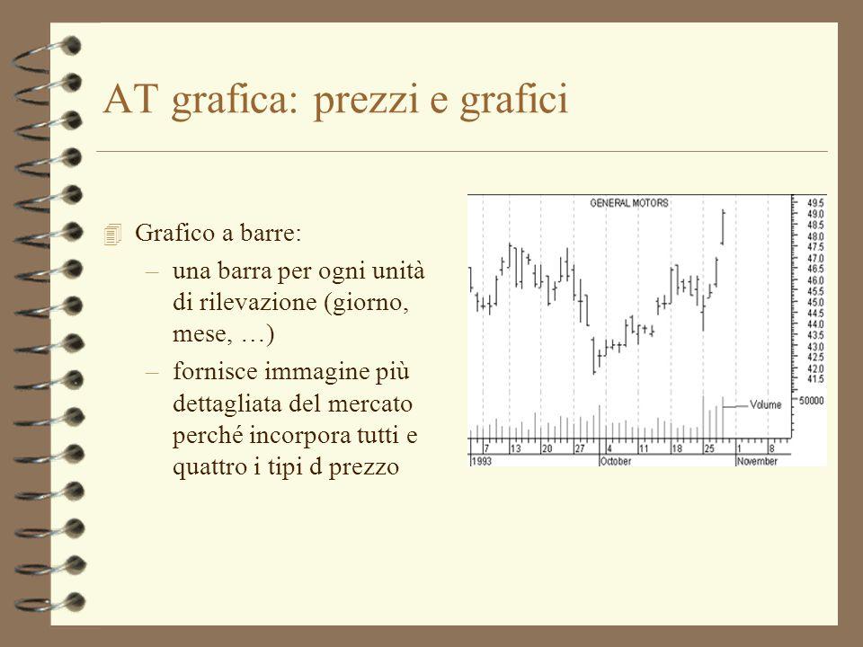 AT grafica: prezzi e grafici 4 Grafico a barre: –una barra per ogni unità di rilevazione (giorno, mese, …) –fornisce immagine più dettagliata del merc