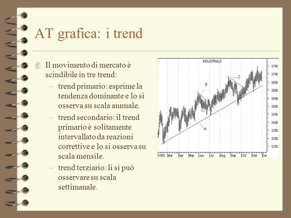 AT grafica: i trend 4 Il movimento di mercato è scindibile in tre trend: –trend primario: esprime la tendenza dominante e lo si osserva su scala annua