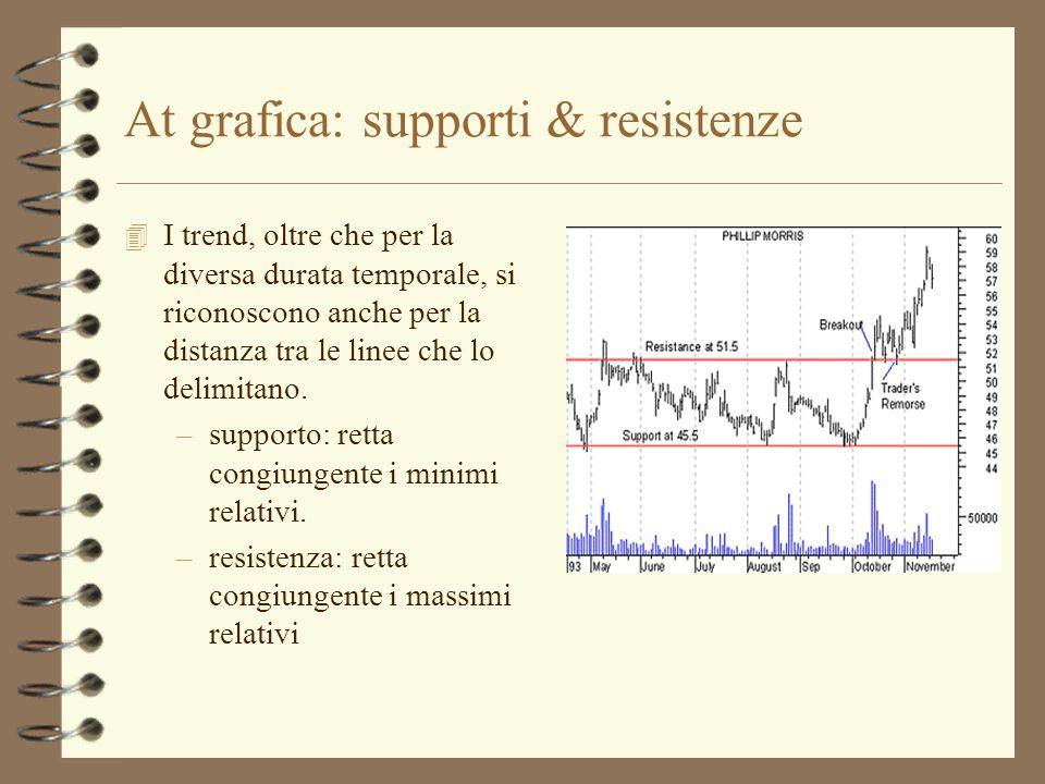 At grafica: supporti & resistenze 4 I trend, oltre che per la diversa durata temporale, si riconoscono anche per la distanza tra le linee che lo delim