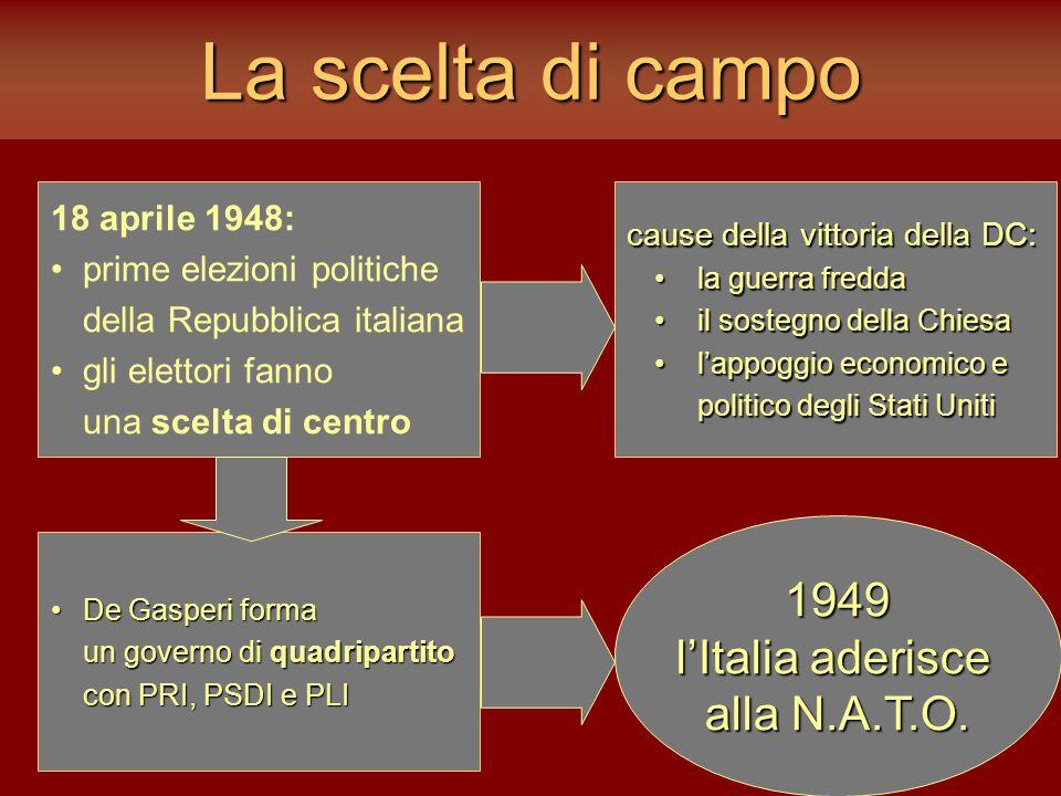 La scelta di campo 18 aprile 1948: prime elezioni politiche della Repubblica italiana gli elettori fanno una scelta di centro cause della vittoria del