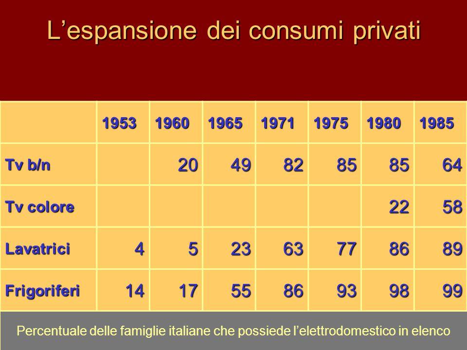 L'espansione dei consumi privati 1953196019651971197519801985 Tv b/n 204982858564 Tv colore 2258 Lavatrici452363778689 Frigoriferi14175586939899 Perce