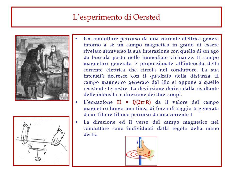L'esperimento di Oersted Un conduttore percorso da una corrente elettrica genera intorno a sé un campo magnetico in grado di essere rivelato attraverso la sua interazione con quello di un ago da bussola posto nelle immediate vicinanze.