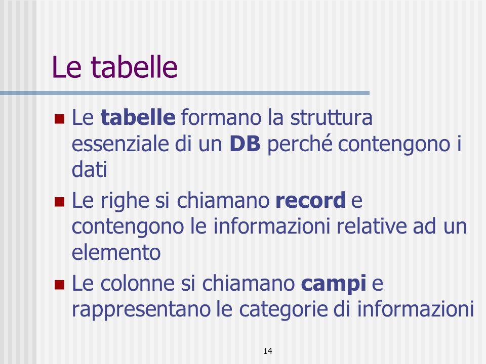 14 Le tabelle Le tabelle formano la struttura essenziale di un DB perché contengono i dati Le righe si chiamano record e contengono le informazioni re