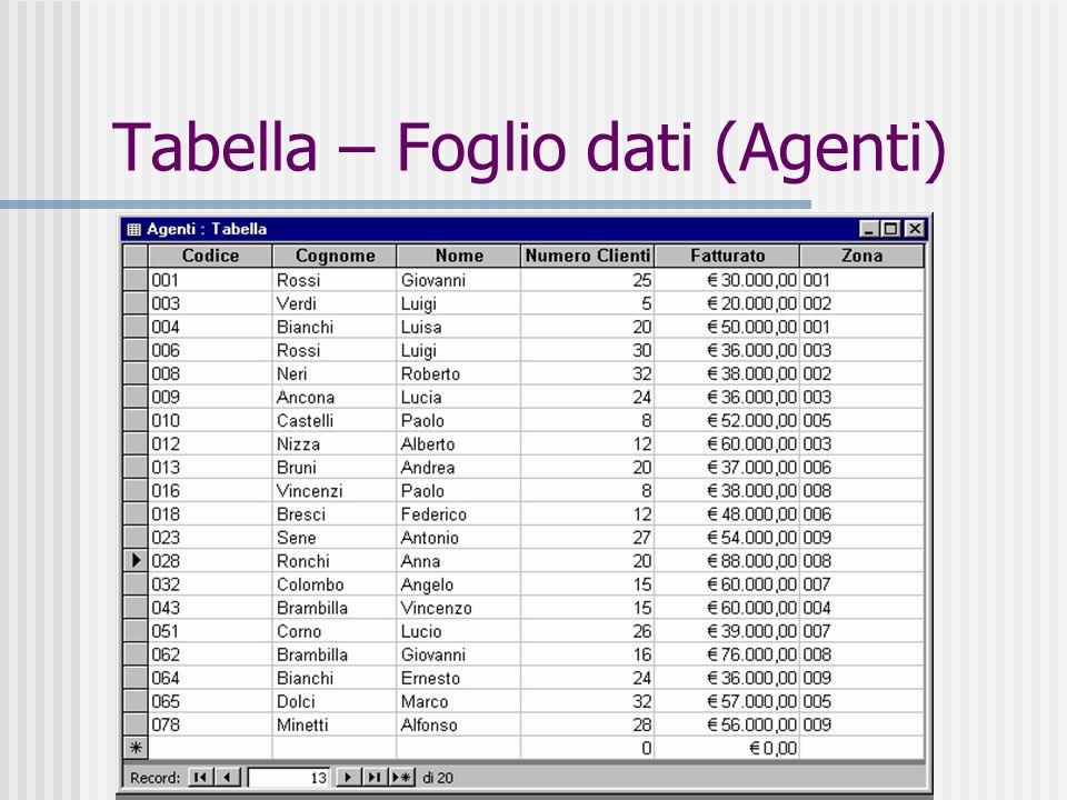 25 Tabella – Foglio dati (Agenti)