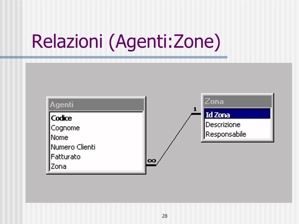28 Relazioni (Agenti:Zone)