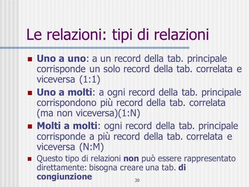 30 Le relazioni: tipi di relazioni Uno a uno: a un record della tab. principale corrisponde un solo record della tab. correlata e viceversa (1:1) Uno