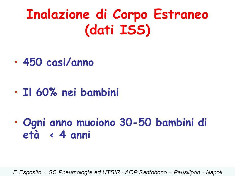 Inalazione di Corpo Estraneo (dati ISS) 450 casi/anno Il 60% nei bambini Ogni anno muoiono 30-50 bambini di età < 4 anni F. Esposito - SC Pneumologia