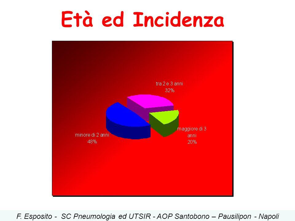 Età ed Incidenza F. Esposito - SC Pneumologia ed UTSIR - AOP Santobono – Pausilipon - Napoli