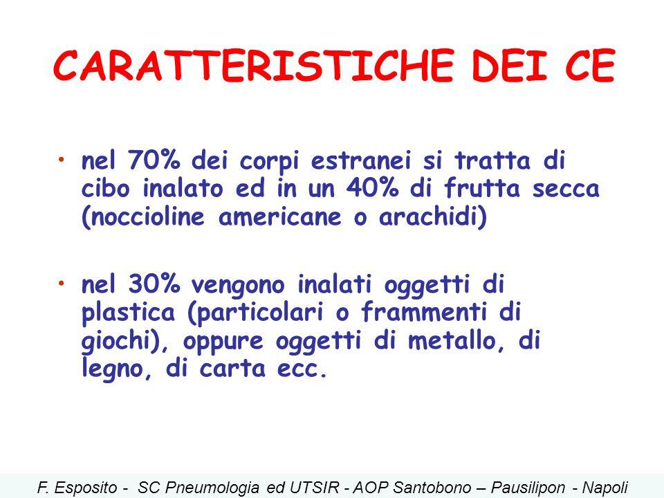 CARATTERISTICHE DEI CE nel 70% dei corpi estranei si tratta di cibo inalato ed in un 40% di frutta secca (noccioline americane o arachidi) nel 30% ven