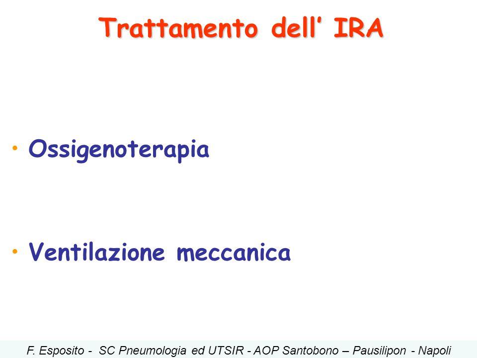 Ossigenoterapia Ventilazione meccanica Trattamento dell' IRA F. Esposito - SC Pneumologia ed UTSIR - AOP Santobono – Pausilipon - Napoli