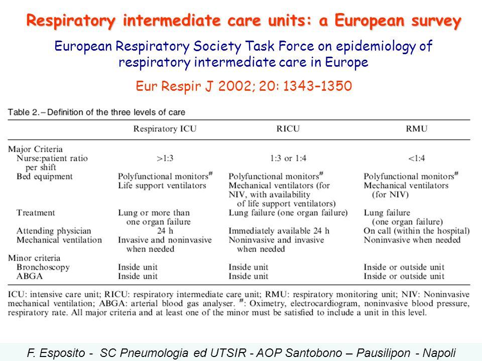 Respiratory intermediate care units: a European survey European Respiratory Society Task Force on epidemiology of respiratory intermediate care in Eur