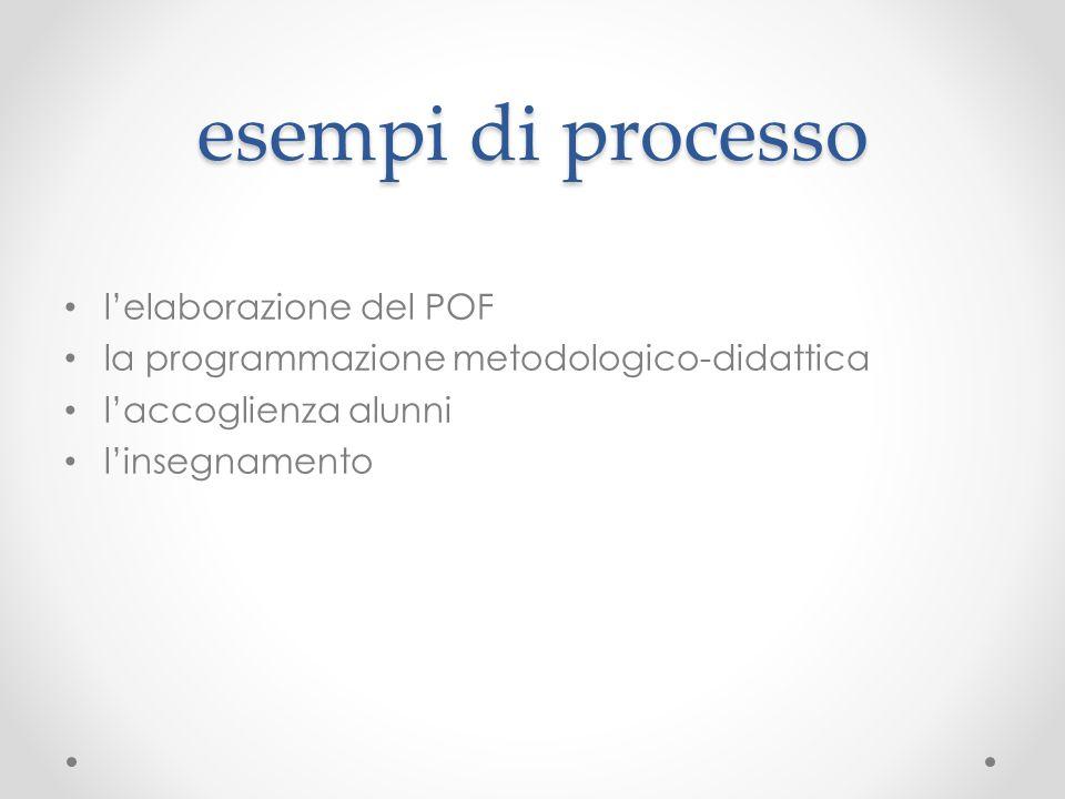 esempi di processo l'elaborazione del POF la programmazione metodologico-didattica l'accoglienza alunni l'insegnamento