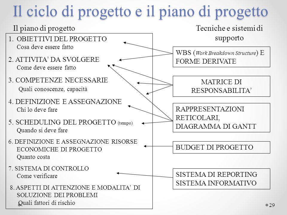 29 Il ciclo di progetto e il piano di progetto Il piano di progettoTecniche e sistemi di supporto 1.OBIETTIVI DEL PROGETTO Cosa deve essere fatto 2. A